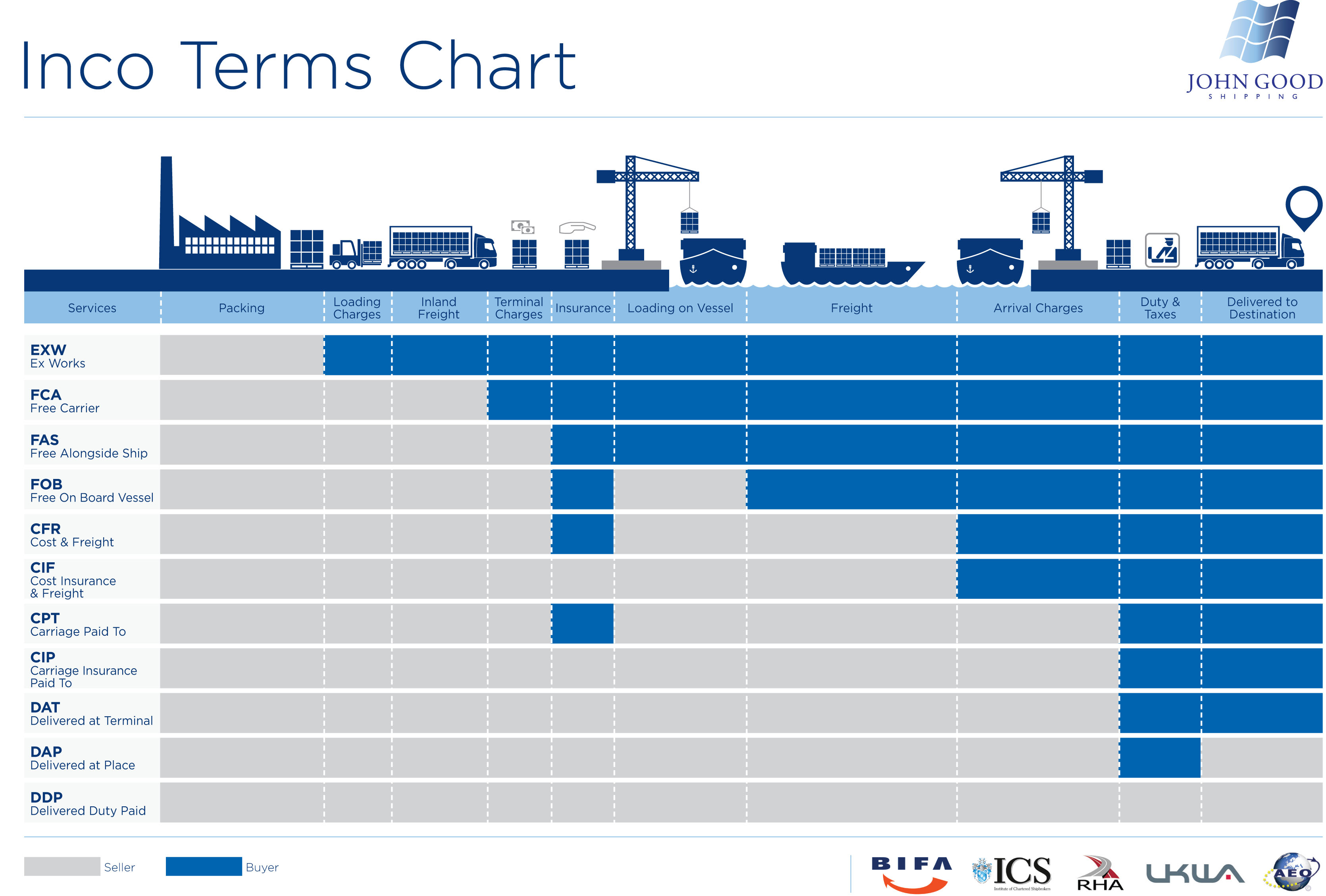 Shipping Incoterms | Freight Forwarding | John Good Shipping