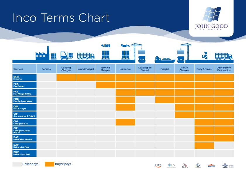 Incoterms Infographic