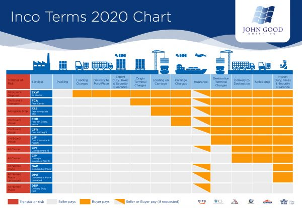 Incoterms chart download